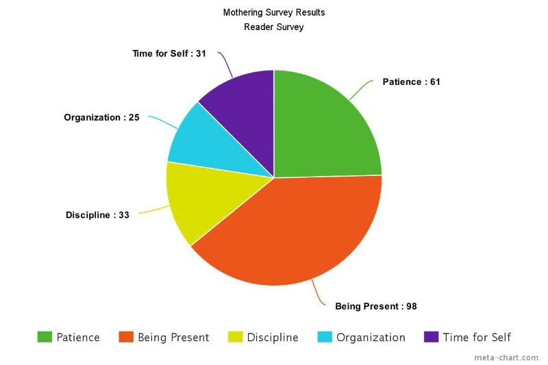 Mothering Reader Survey Results