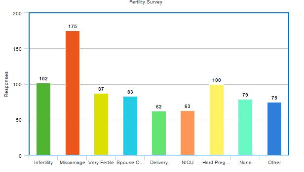 fertility-survey